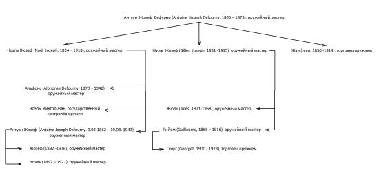 Генеалогия семьи Дефурни